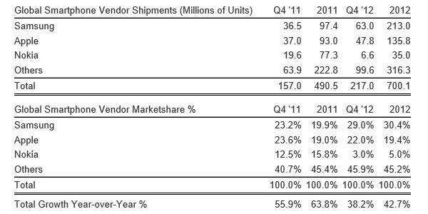 smartphone manufacturers