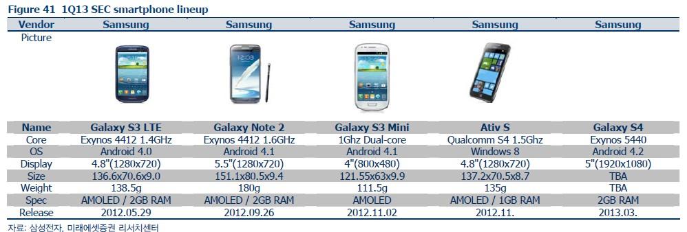 Samsung Galaxy S IV