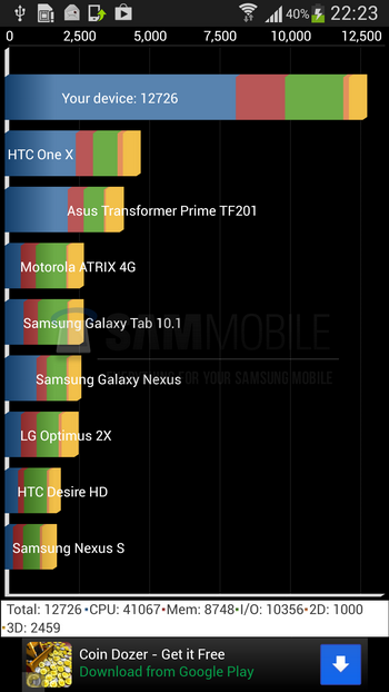 Exynos-5-Octa-GALAXY-S-4-Outscores-Competition-in-Benchmarks-2