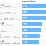 Тесты производительности Samsung Galaxy S4