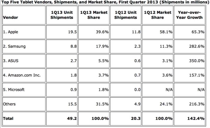 idc stats apple vs google android