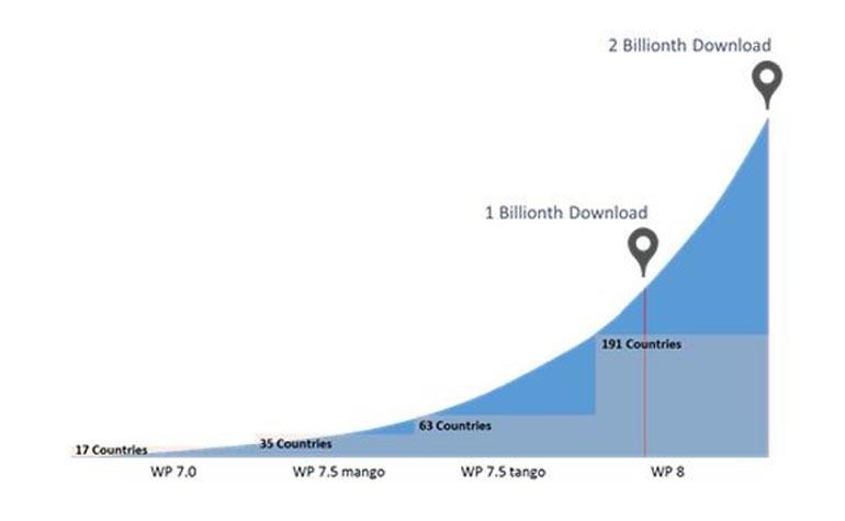 Windows Phone Store downloads stats