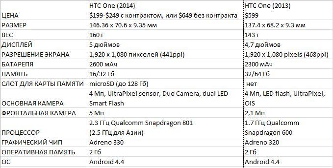 HTC_таблица