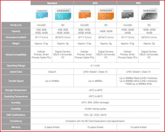Samsung представляет собственные SD-карты