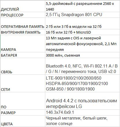 LG G3 официально