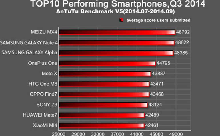 Самый мощный смартфон 2014 года