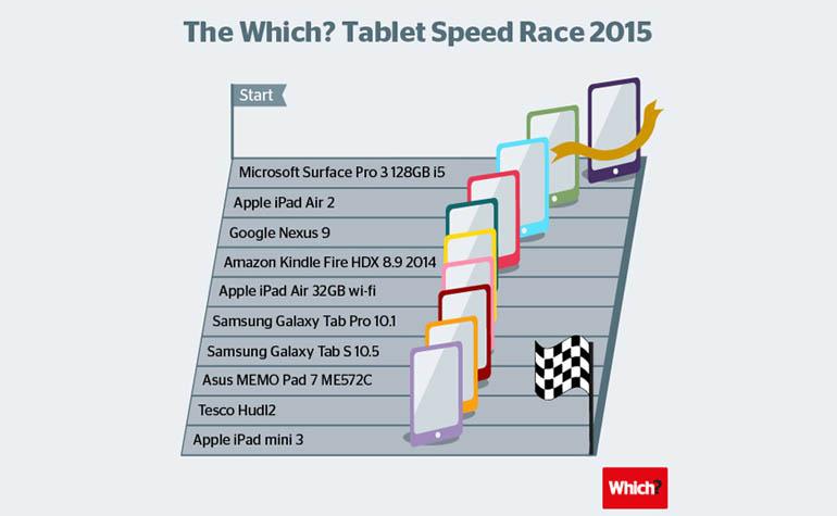 Microsoft Surface Pro 3 против iPad Air 2