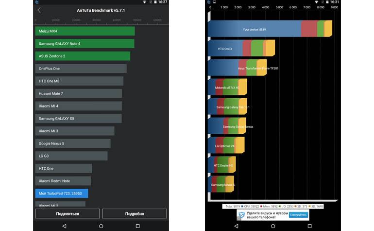 Тест планшета TurboPad 723 в AnTuTu, Quadrant и NenaMark2