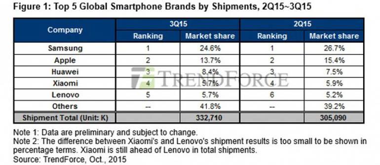 статистические данные о мировых поставках смартфонов