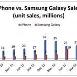 Apple iPhone продается лучше чем Samsung Galaxy