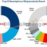 Обзор рынка смартфонов — результаты первого квартала 2013 года
