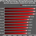Самый производительный смартфон на Android